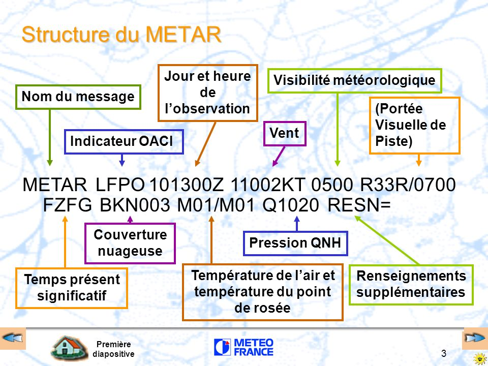 Première diapositive 3 Structure du METAR METAR Nom du messageIndicateur OACIJour et heure de lobservation VentVisibilité météorologique(Portée Visuel