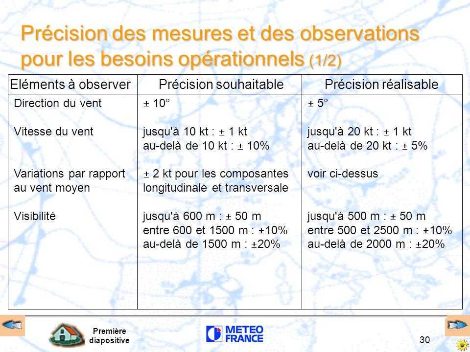 Première diapositive 31 Précision des mesures et des observations pour les besoins opérationnels (2/2) Eléments à observerPrécision souhaitablePrécision réalisable Portée visuelle de piste Nébulosité Hauteurs des nuages Températures Pression jusqu à 400 m : 10 m entre 400 et 800 m : 25 m au-delà de 800 m : 10% 1 octas jusqu à 330 ft : 33 ft au-delà de 330 ft : 10% 1°C 0,5 hPa jusqu à 150 m : 25 m entre 150 et 500 m : 50 m au-delà de 500 m : 10% 1 octas (sauf de nuit) jusqu à 3300 ft : 33 ft au-delà de 3300 ft jusqu à 10000 ft : 100 ft 0,2°C 0,3 hPa