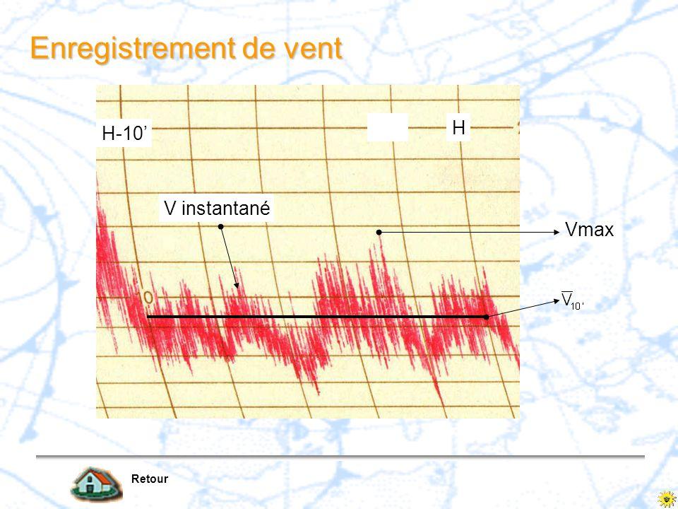 H H-10 H-2 V instantané Enregistrement de vent Vmax Retour