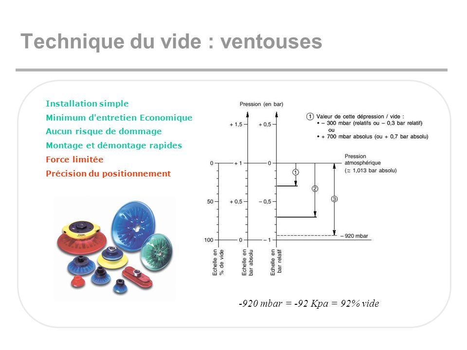 Technique du vide : ventouses Installation simple Minimum d'entretien Economique Aucun risque de dommage Montage et démontage rapides Force limitée Pr