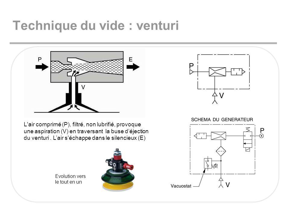 Technique du vide : venturi L'air comprimé (P), filtré, non lubrifié, provoque une aspiration (V) en traversant la buse déjection du venturi. Lair s'é
