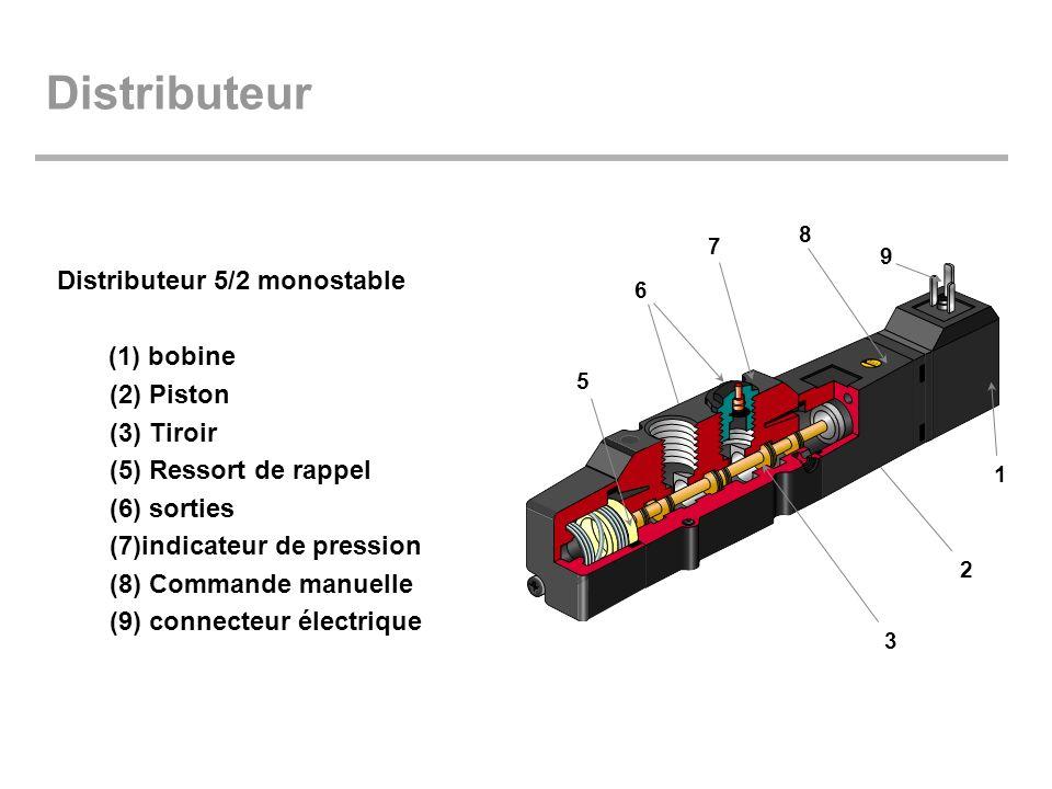 Distributeur Distributeur 5/2 monostable (1) bobine (2) Piston (3) Tiroir (5) Ressort de rappel (6) sorties (7)indicateur de pression (8) Commande man