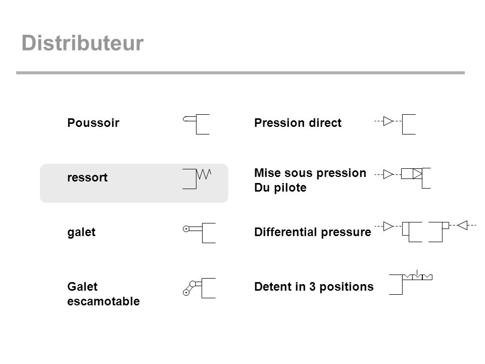 Distributeur Poussoir ressort galet Galet escamotable Pression direct Mise sous pression Du pilote Differential pressure Detent in 3 positions
