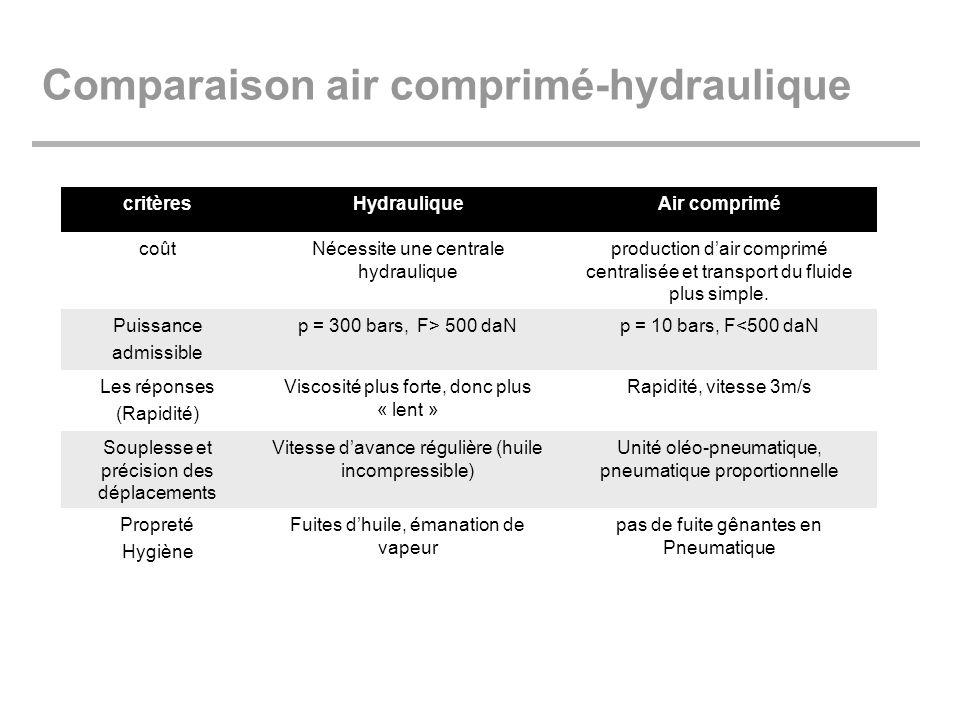 Comparaison air comprimé-hydraulique critèresHydrauliqueAir comprimé coûtNécessite une centrale hydraulique production dair comprimé centralisée et tr
