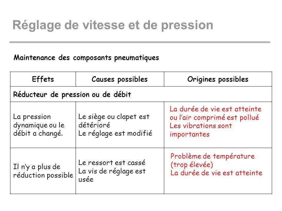 Maintenance des composants pneumatiques EffetsCauses possiblesOrigines possibles Réducteur de pression ou de débit La pression dynamique ou le débit a
