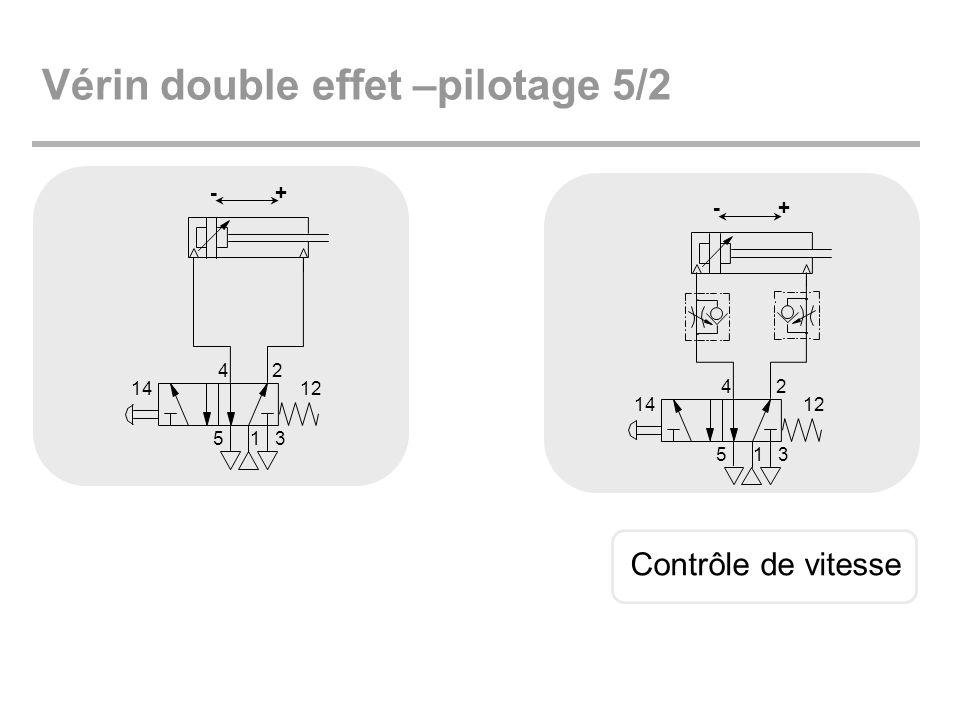Vérin double effet –pilotage 5/2 1 24 53 1412 +- Contrôle de vitesse