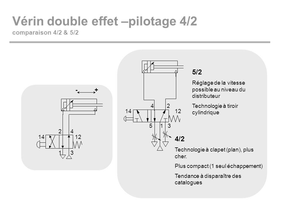 Vérin double effet –pilotage 4/2 comparaison 4/2 & 5/2 +- 1 24 3 1412 1 24 53 1412 5/2 Réglage de la vitesse possible au niveau du distributeur Techno