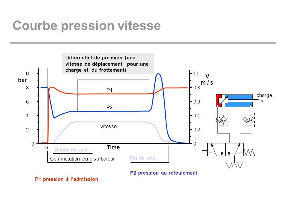Courbe pression vitesse 0 0 2 4 6 8 10 Time V m / s bar 0.2 0.4 0.6 0.8 1.0 0 Début du mvt. Fin de mvt. Commutation du distributeur vitesse P1 P2 P1 p