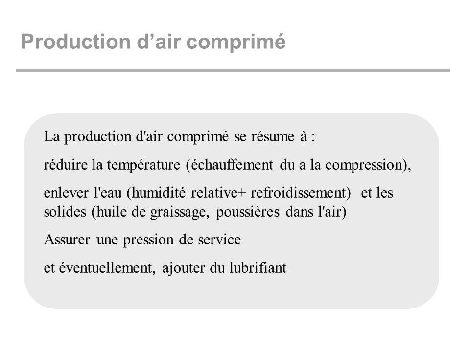 Production dair comprimé La production d'air comprimé se résume à : réduire la température (échauffement du a la compression), enlever l'eau (humidité