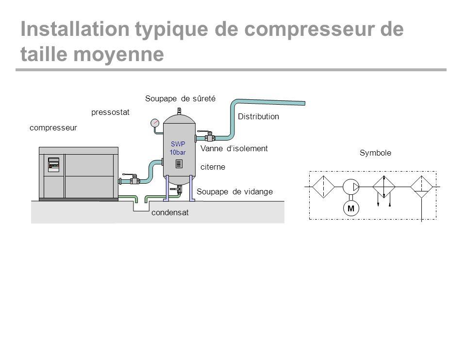 Installation typique de compresseur de taille moyenne M Symbole
