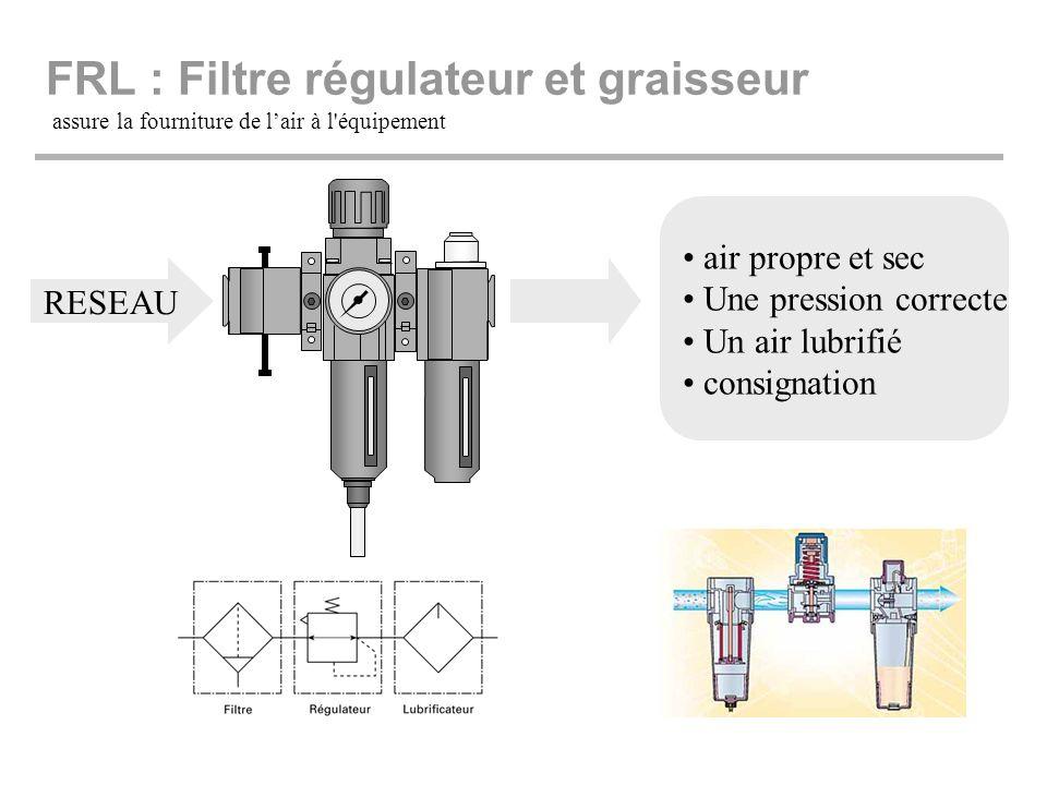FRL : Filtre régulateur et graisseur assure la fourniture de lair à l'équipement RESEAU air propre et sec Une pression correcte Un air lubrifié consig