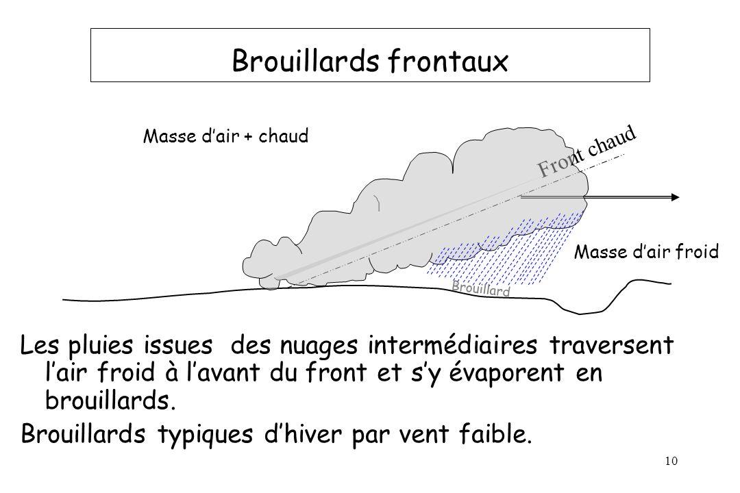 10 Brouillards frontaux Les pluies issues des nuages intermédiaires traversent lair froid à lavant du front et sy évaporent en brouillards. Brouillard