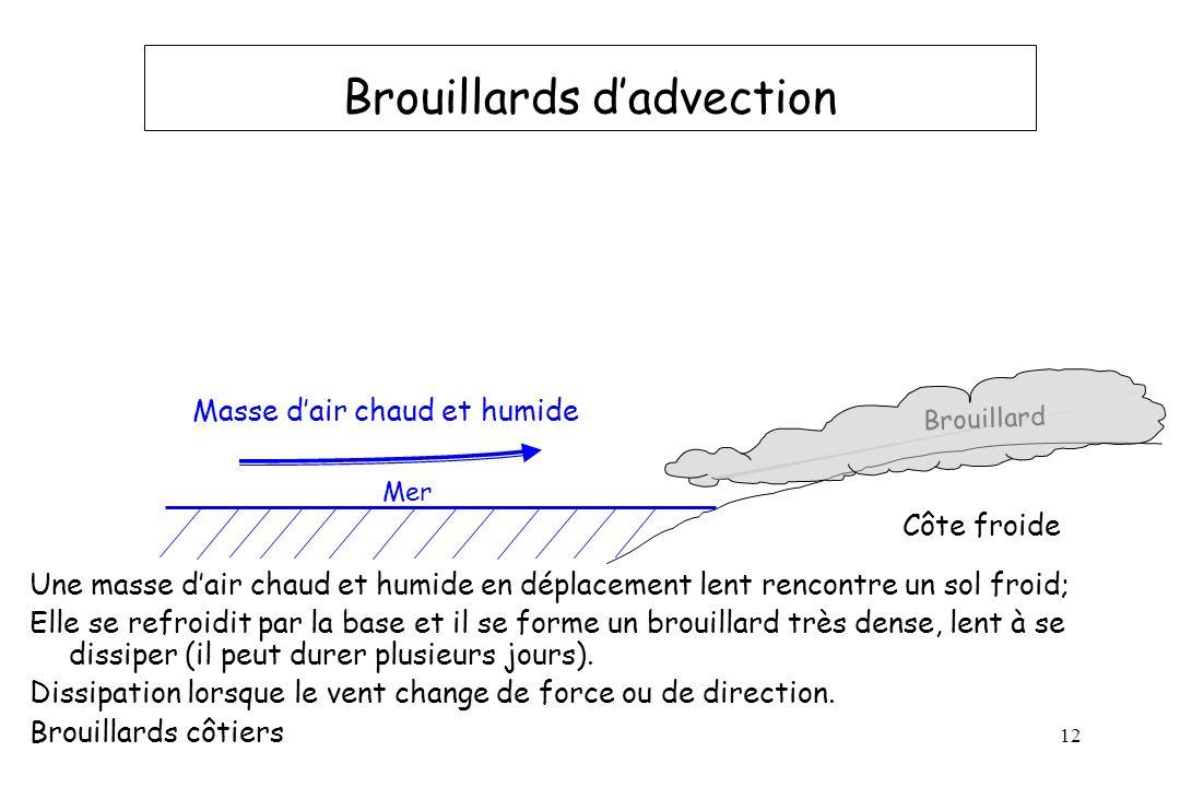 12 Brouillards dadvection Une masse dair chaud et humide en déplacement lent rencontre un sol froid; Elle se refroidit par la base et il se forme un b