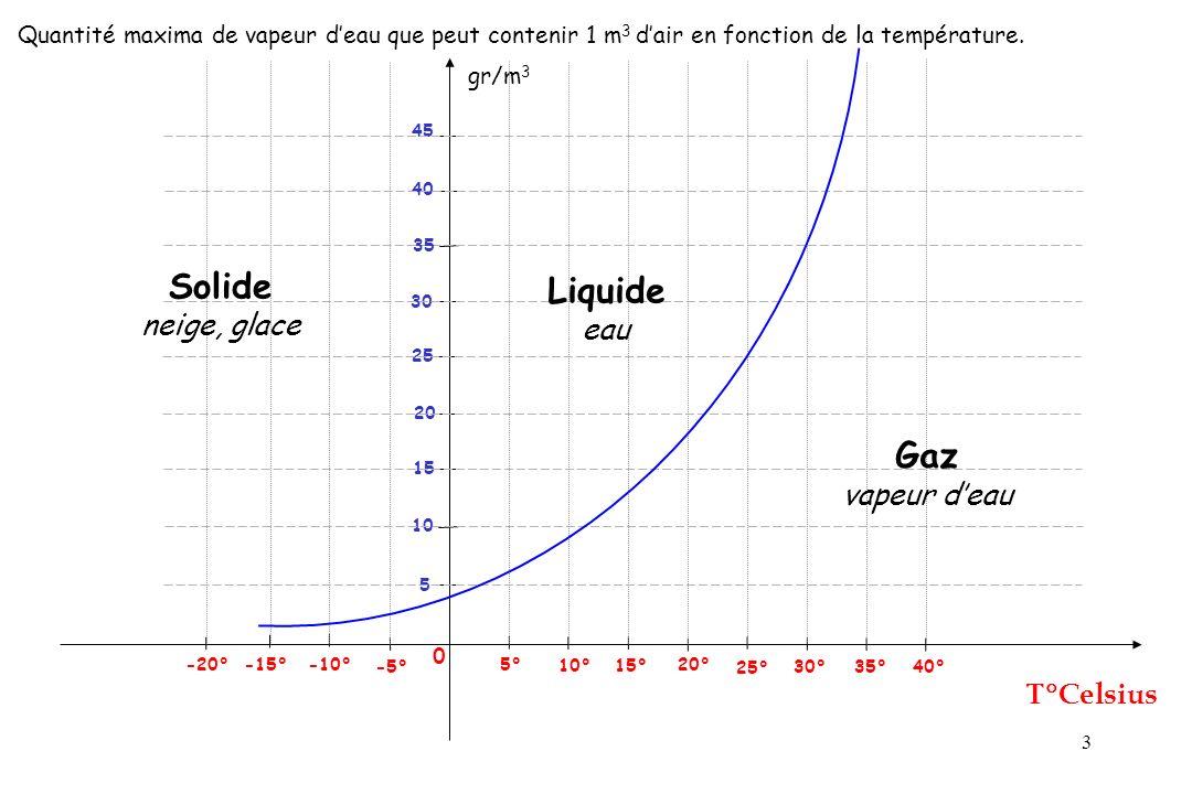 3 gr/m 3 Celsius 0 25° 5° -5° -10° -15° 5 Quantité maxima de vapeur deau que peut contenir 1 m 3 dair en fonction de la température. 10° 15° 20° 30° 3