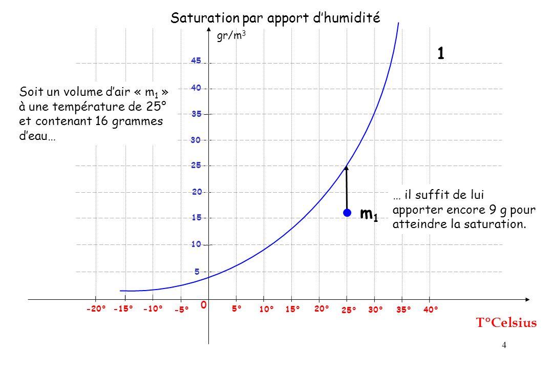 5 gr/m 3 Celsius 0 25° 5° -5° -10° -15° 5 Saturation par refroidissement 10° 15° 20° 30° 35° 40° 10 15 20 25 30 40 45 -20° 35 m2m2 Soit un volume dair « m 2 » à une température de 20° et contenant 9 grammes deau… … il suffit de le refroidir de 10° pour atteindre la saturation.