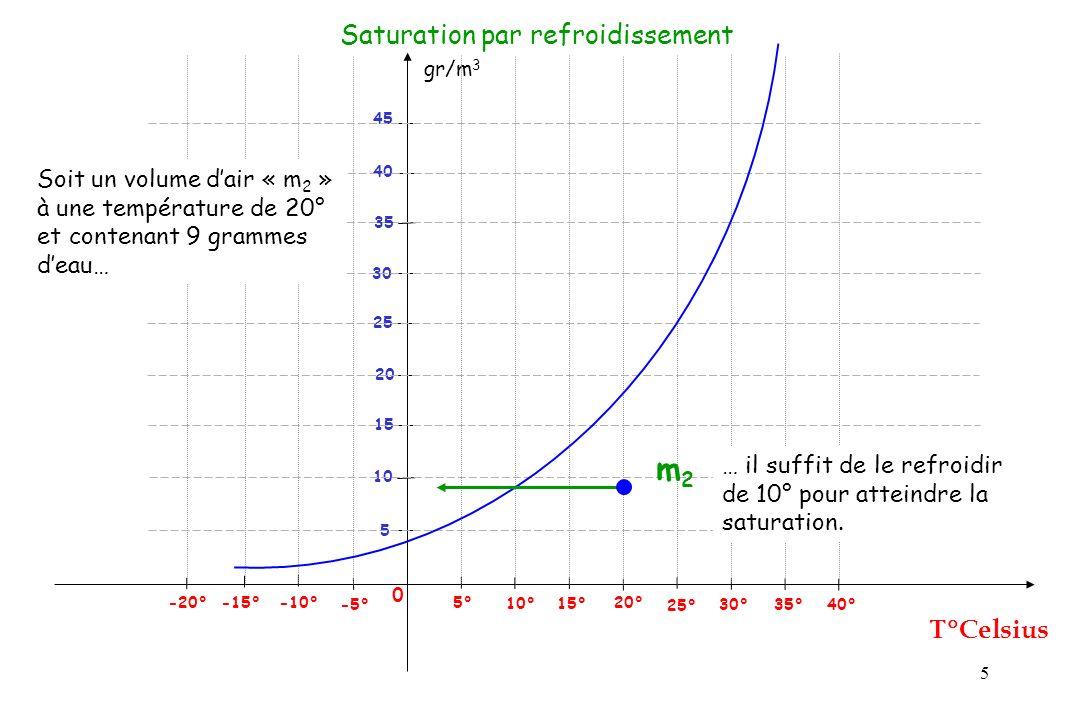 5 gr/m 3 Celsius 0 25° 5° -5° -10° -15° 5 Saturation par refroidissement 10° 15° 20° 30° 35° 40° 10 15 20 25 30 40 45 -20° 35 m2m2 Soit un volume dair