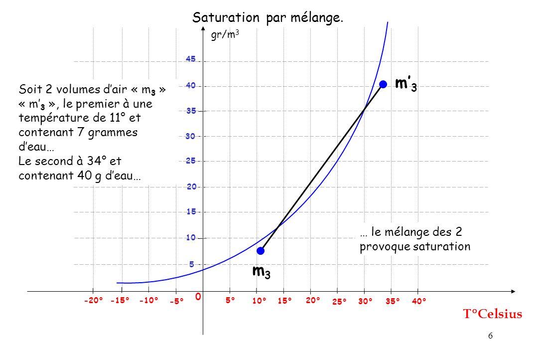 6 gr/m 3 Celsius 0 25° 5° -5° -10° -15° 5 Saturation par mélange. 10° 15° 20° 30° 35° 40° 10 15 20 25 30 40 45 -20° 35 m3m3 m3m3 Soit 2 volumes dair «