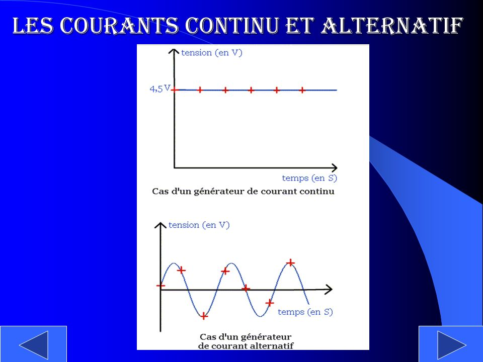 Les courants continu et alternatif
