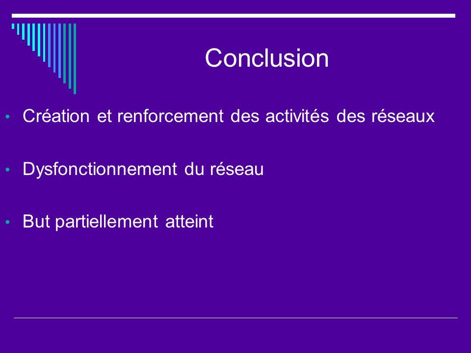 Conclusion Création et renforcement des activités des réseaux Dysfonctionnement du réseau But partiellement atteint