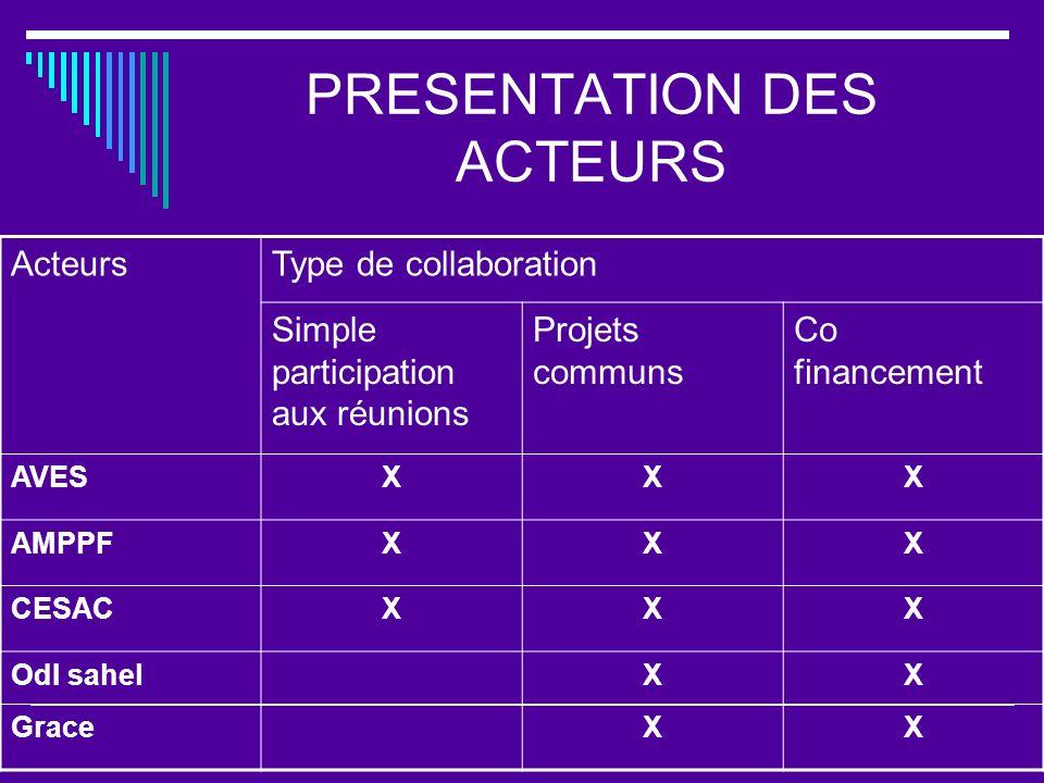 PRESENTATION DES ACTEURS ActeursType de collaboration Simple participation aux réunions Projets communs Co financement AVESXXX AMPPFXXX CESACXXX OdI s