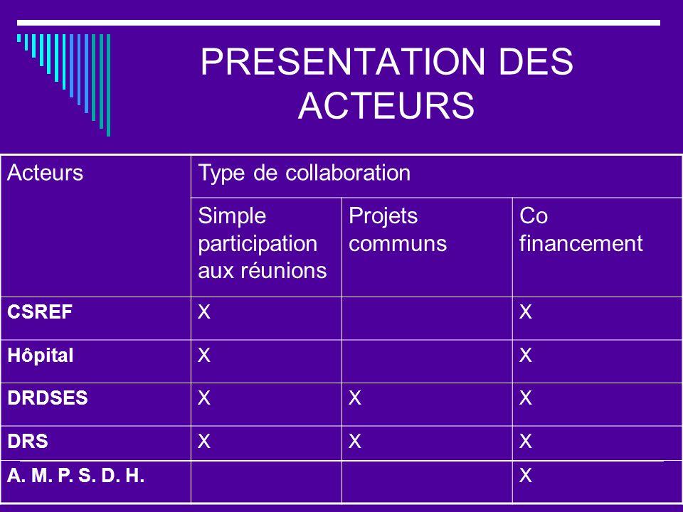 PRESENTATION DES ACTEURS ActeursType de collaboration Simple participation aux réunions Projets communs Co financement CSREFXX HôpitalXX DRDSESXXX DRS