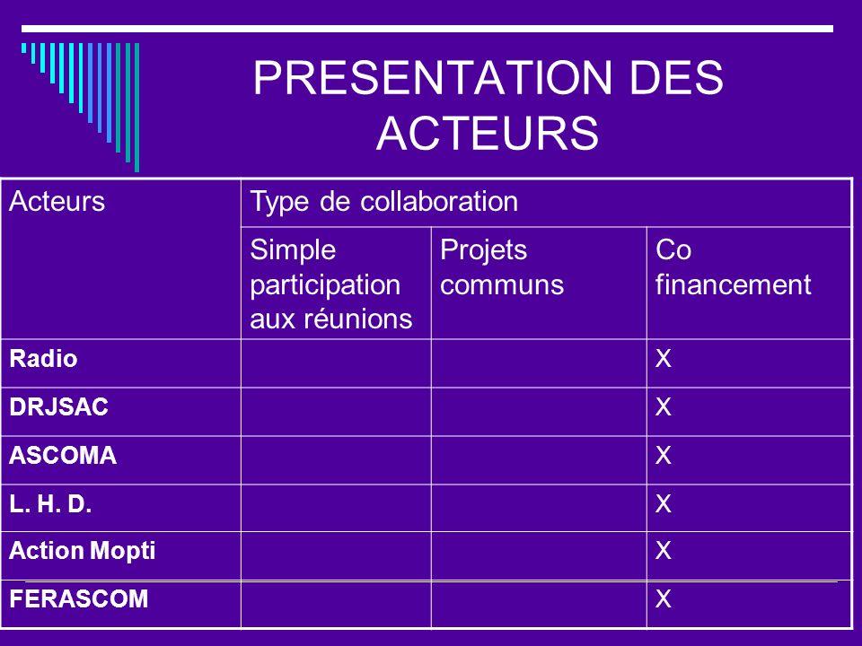 PRESENTATION DES ACTEURS ActeursType de collaboration Simple participation aux réunions Projets communs Co financement RadioX DRJSACX ASCOMAX L. H. D.