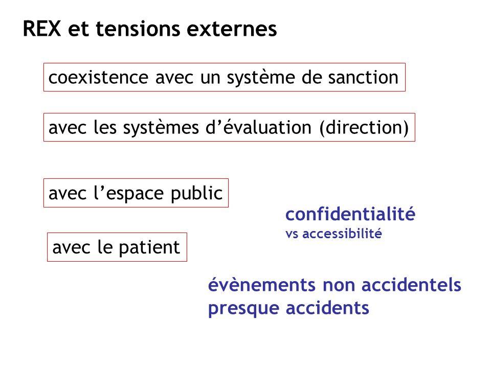 REX et tensions externes coexistence avec un système de sanction avec les systèmes dévaluation (direction) avec lespace public avec le patient confide