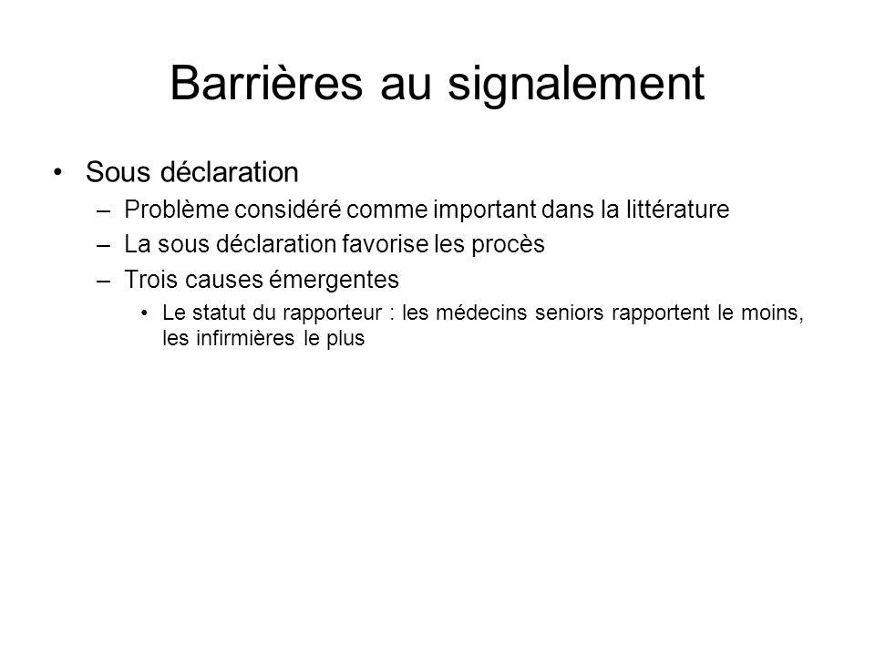 Barrières au signalement Sous déclaration –Problème considéré comme important dans la littérature –La sous déclaration favorise les procès –Trois caus