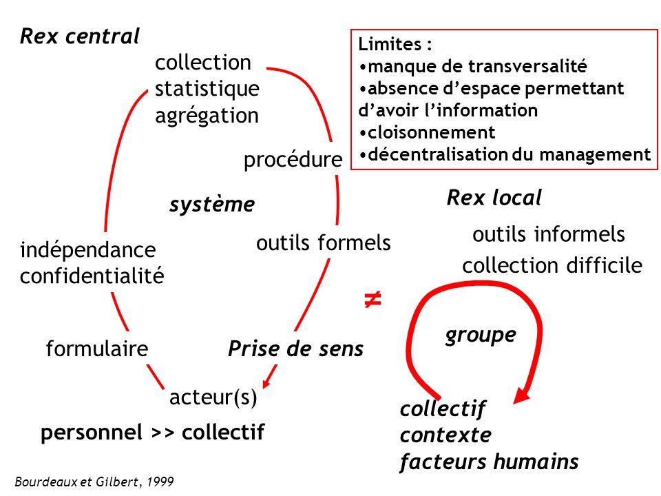 Rex central Rex local indépendance confidentialité formulaire procédure collection statistique agrégation outils formels personnel >> collectif acteur