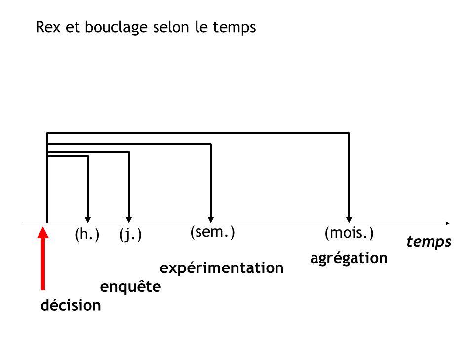 Rex et bouclage selon le temps décision enquête expérimentation agrégation (h.)(j.) (sem.) (mois.) temps
