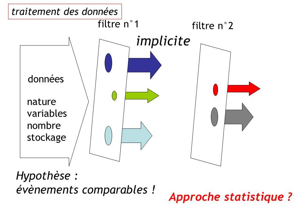 données nature variables nombre stockage filtre n°1 filtre n°2 implicite Hypothèse : évènements comparables ! Approche statistique ? traitement des do