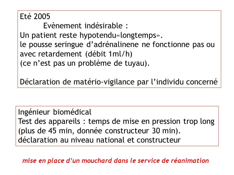 Eté 2005 Evènement indésirable : Un patient reste hypotendu«longtemps». le pousse seringue dadrénalinene ne fonctionne pas ou avec retardement (débit