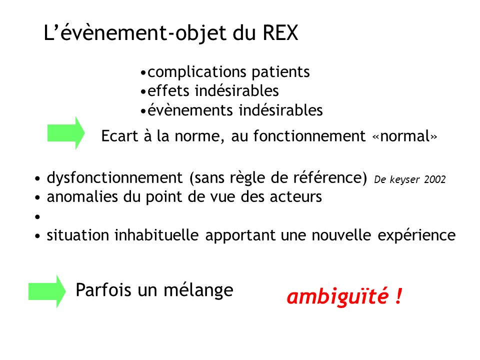 Lévènement-objet du REX complications patients effets indésirables évènements indésirables Ecart à la norme, au fonctionnement «normal» dysfonctionnem