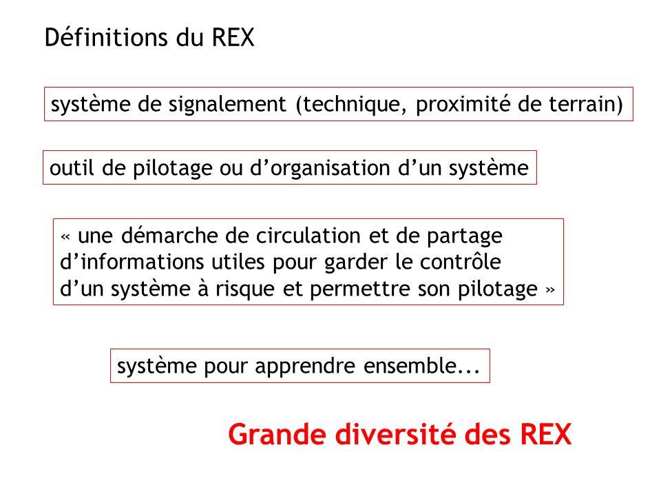 Définitions du REX système de signalement (technique, proximité de terrain) outil de pilotage ou dorganisation dun système « une démarche de circulati
