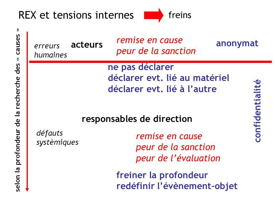 REX et tensions internes freins acteurs remise en cause peur de la sanction anonymat selon la profondeur de la recherche des « causes » erreurs humain