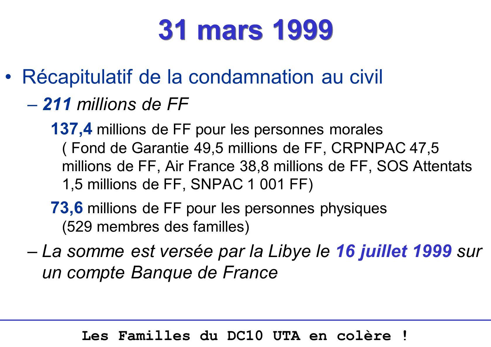 Les Familles du DC10 UTA en colère ! 31 mars 1999 Récapitulatif de la condamnation au civil –211 millions de FF 137,4 millions de FF pour les personne
