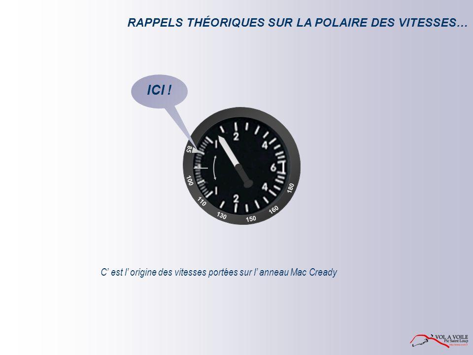 RAPPELS THÉORIQUES SUR LA POLAIRE DES VITESSES… C est l origine des vitesses portées sur l anneau Mac Cready 85 100 110 160 150 180 130 ICI !