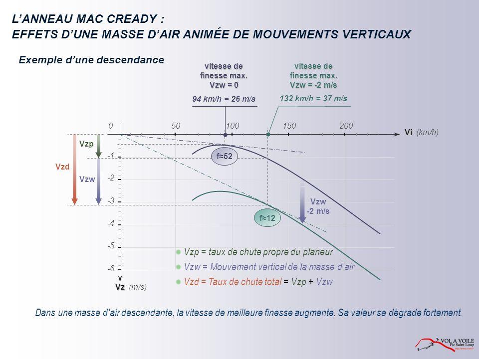 LANNEAU MAC CREADY : Exemple dune descendance Sa valeur se dégrade fortement.Dans une masse dair descendante, la vitesse de meilleure finesse augmente.