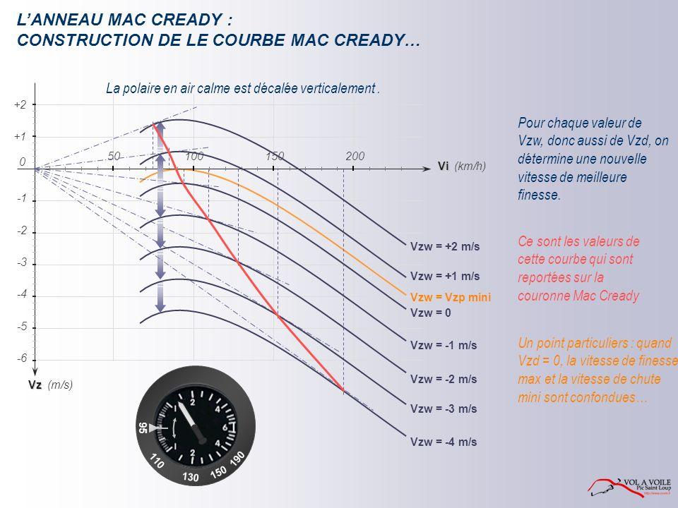 LANNEAU MAC CREADY : CONSTRUCTION DE LE COURBE MAC CREADY… La polaire en air calme est décalée verticalement.