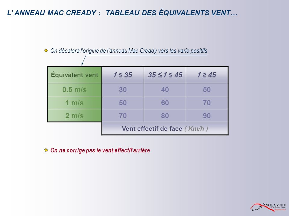 L ANNEAU MAC CREADY : Équivalent vent f 3535 f 45f 45 0.5 m/s304050 1 m/s506070 2 m/s708090 Vent effectif de face ( Km/h ) On ne corrige pas le vent effectif arrière On décalera lorigine de lanneau Mac Cready vers les vario positifs TABLEAU DES ÉQUIVALENTS VENT…