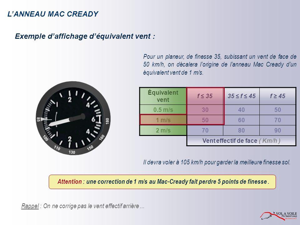 LANNEAU MAC CREADY Exemple daffichage déquivalent vent : Pour un planeur, de finesse 35, subissant un vent de face de 50 km/h, on décalera lorigine de lanneau Mac Cready dun équivalent vent de 1 m/s.