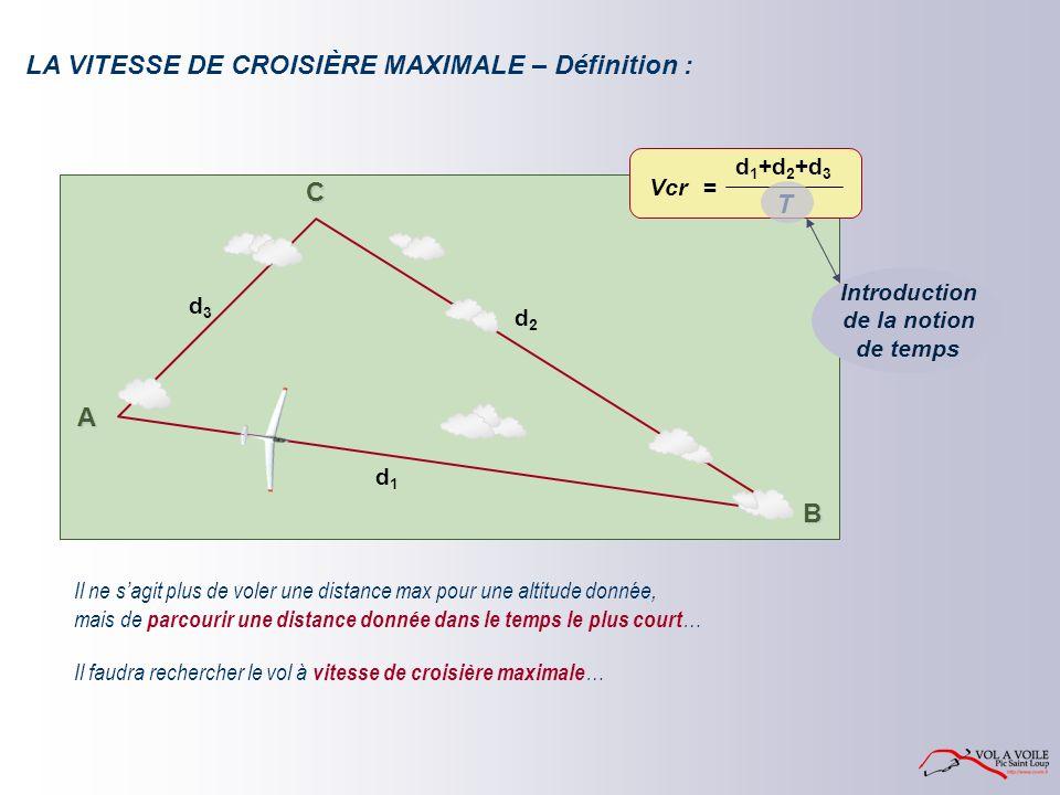 A B C d 1 d 2 d 3 LA VITESSE DE CROISIÈRE MAXIMALE – Définition : Il ne sagit plus de voler une distance max pour une altitude donnée, Il faudra rechercher le vol à vitesse de croisière maximale … Vcr= T d 1 +d 2 +d 3 Introduction de la notion de temps mais de parcourir une distance donnée dans le temps le plus court …