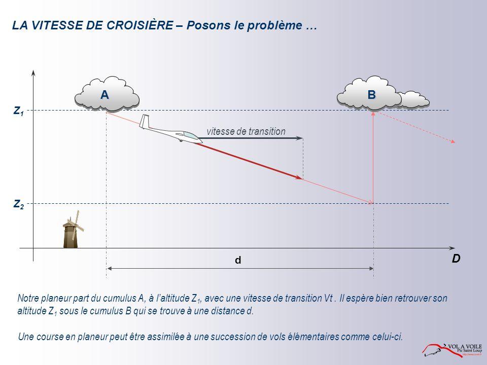 LA VITESSE DE CROISIÈRE – Posons le problème … Z1Z1 D d Notre planeur part du cumulus A, à laltitude Z 1, avec une vitesse de transition Vt.