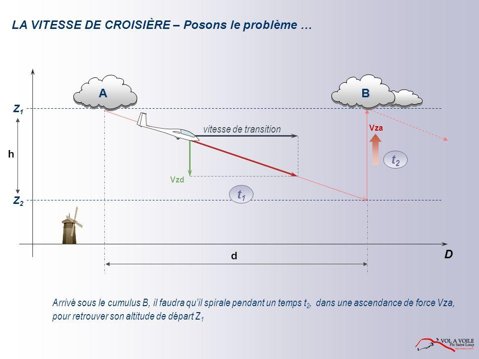 Arrivé sous le cumulus B, il faudra quil spirale pendant un temps t 2, Z1Z1 D d A B Z2Z2 vitesse de transition Vzd h t1t1 Vza t2t2 LA VITESSE DE CROISIÈRE – Posons le problème … dans une ascendance de force Vza, pour retrouver son altitude de départ Z 1