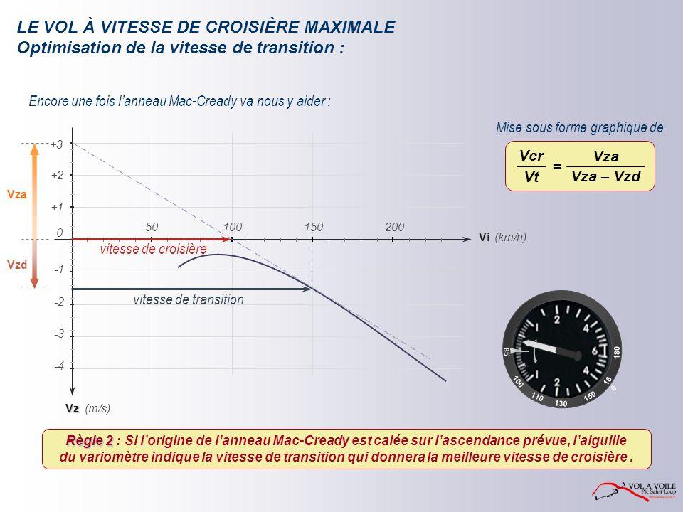 Encore une fois l anneau Mac-Cready va nous y aider : Mise sous forme graphique de Vza Vzd Vz -2 -4 -3 (km/h) (m/s) +1 +2 Vi 150200 0 50100 +3 vitesse de croisière vitesse de transition Règle 2 Règle 2 : Si lorigine de lanneau Mac-Cready est calée sur lascendance prévue, laiguille du variomètre indique la vitesse de transition qui donnera la meilleure vitesse de croisière.