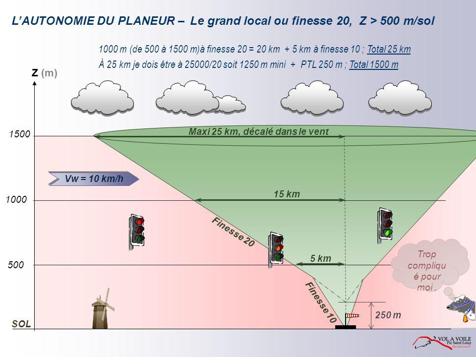 F i n e s s e 2 0 250 m LAUTONOMIE DU PLANEUR – 1000 m (de 500 à 1500 m)à finesse 20 = 20 km + 5 km à finesse 10 ; Total 25 km F i n e s s e 1 0 À 25 km je dois être à 25000/20 soit 1250 m mini + PTL 250 m ; Total 1500 m 5 km 15 km Z (m) 1500 1000 500 SOL Maxi 25 km, décalé dans le vent Trop compliqu é pour moi.