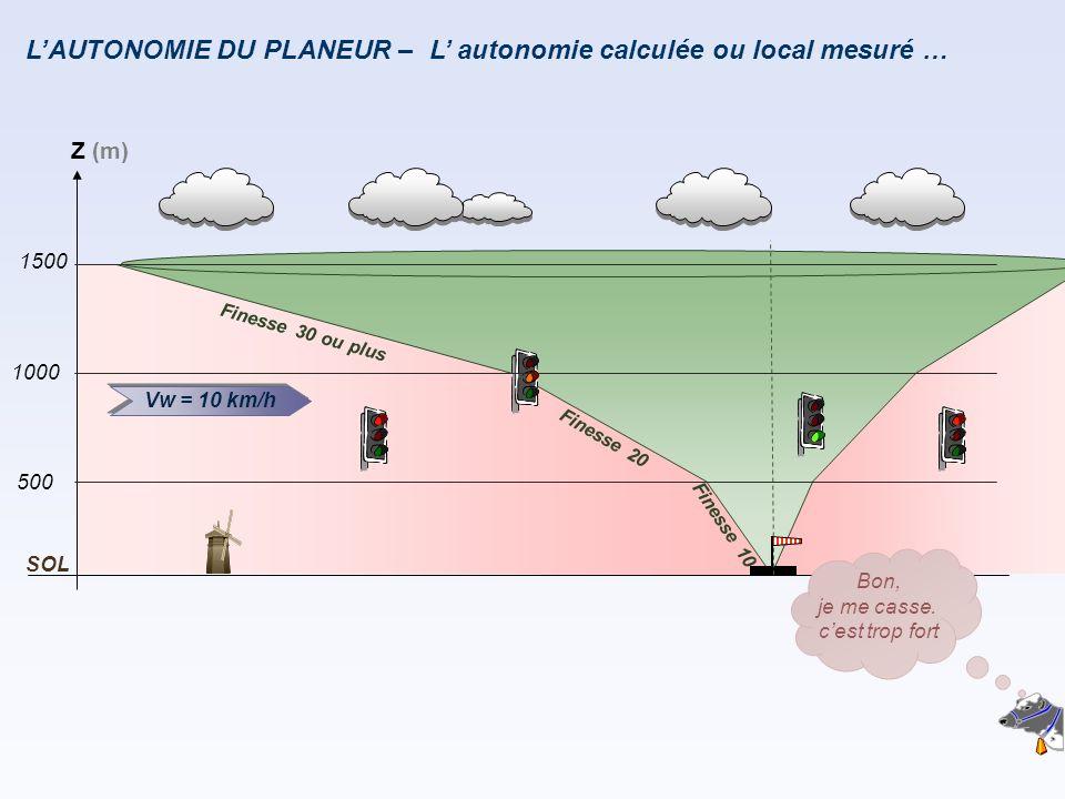 LAUTONOMIE DU PLANEUR – F i n e s s e 2 0 F i n e s s e 1 0 Vw = 10 km/h Z (m) 500 1000 SOL 1500 F i n e s s e 3 0 o u p l u s L autonomie calculée ou local mesuré … Bon, je me casse.