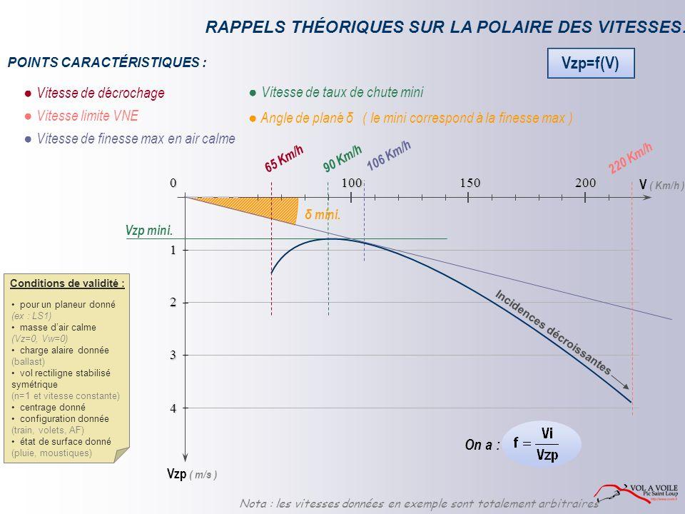 RAPPELS THÉORIQUES SUR LA POLAIRE DES VITESSES… Vitesse de taux de chute mini Vitesse de finesse max en air calme V ( Km/h ) Vzp ( m/s )01 2 3 4150100200 90 Km/h 106 Km/h Angle de plané δ δ mini.
