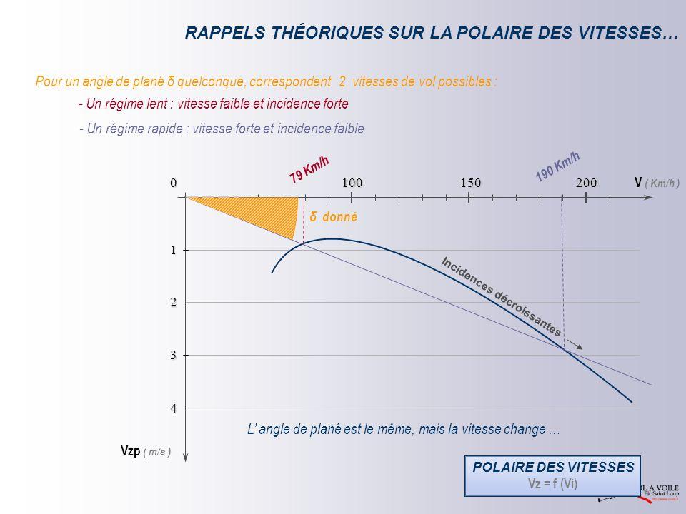 V ( Km/h ) Vzp ( m/s ) 0 1 2 3 4 150 100 200 RAPPELS THÉORIQUES SUR LA POLAIRE DES VITESSES… 79 Km/h 190 Km/h Pour un angle de plané δ quelconque, correspondent 2 vitesses de vol possibles : δ donné Incidences décroissantes L angle de plané est le même, mais la vitesse change … - Un régime lent : vitesse faible et incidence forte - Un régime rapide : vitesse forte et incidence faible POLAIRE DES VITESSES Vz = f (Vi)