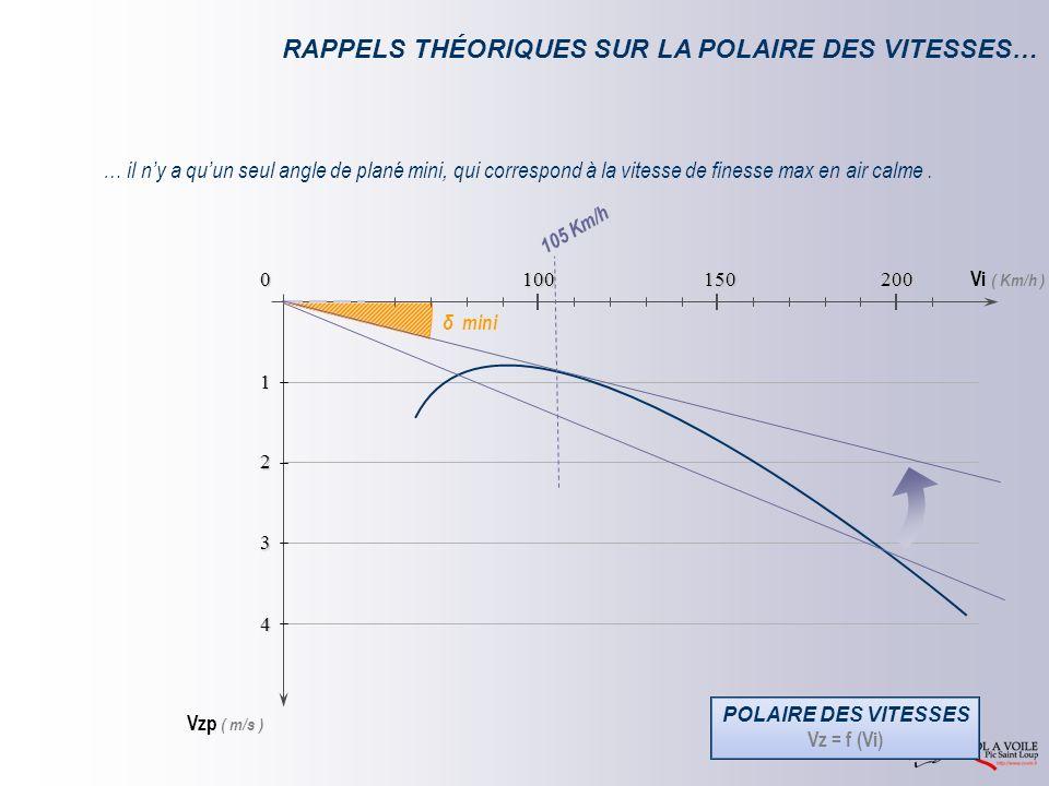 Vi ( Km/h ) Vzp ( m/s ) 0 1 2 3 4 150 100 200 RAPPELS THÉORIQUES SUR LA POLAIRE DES VITESSES… POLAIRE DES VITESSES Vz = f (Vi) 105 Km/h … il ny a quun seul angle de plané mini, qui correspond à la vitesse de finesse max en air calme.